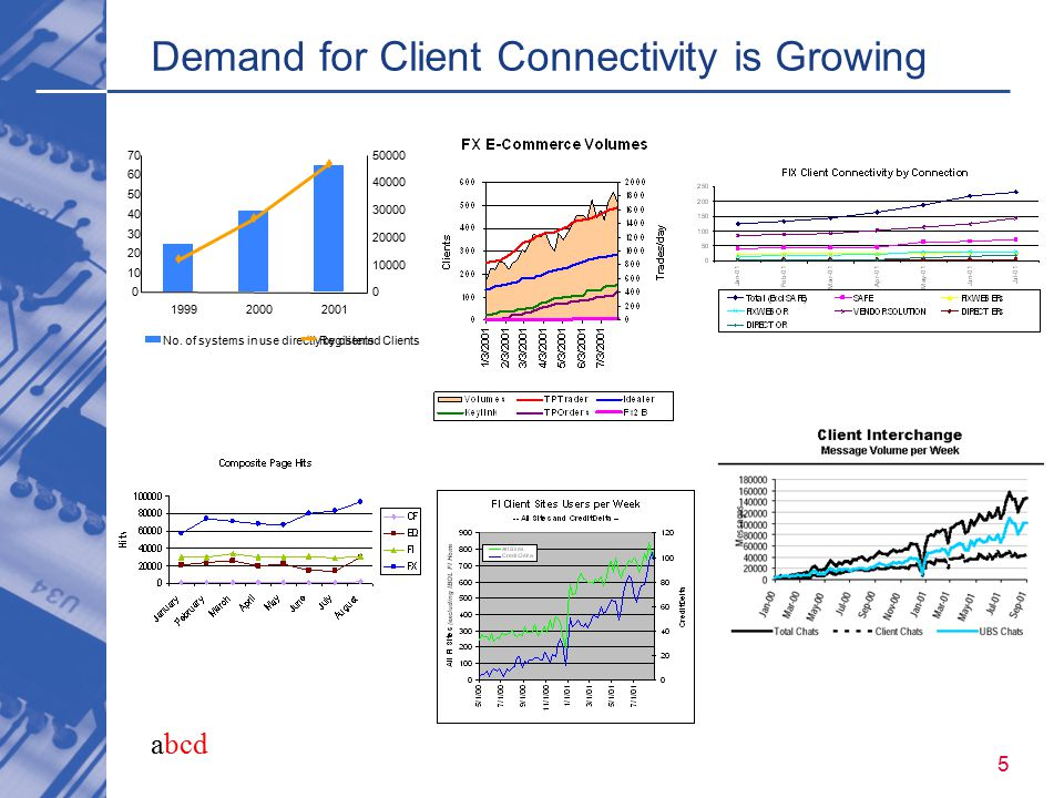 abcd 5 Demand for Client Connectivity is Growing 0 10 20 30 40 50 60 70 199920002001 0 10000 20000 30000 40000 50000 No. of systems in use directly by