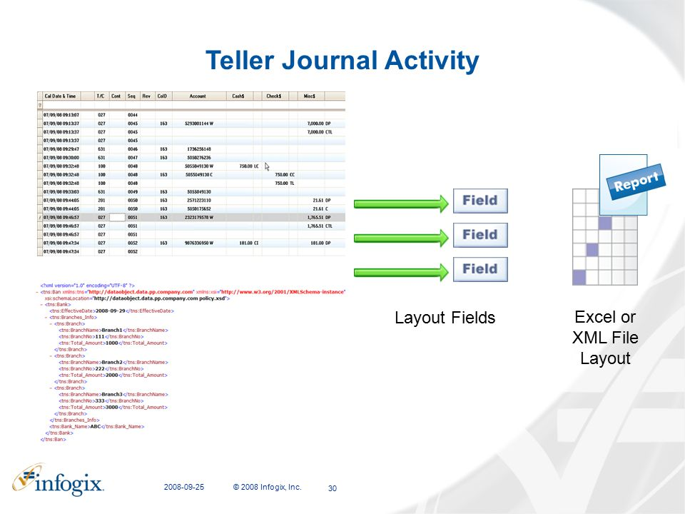 2008-09-25 © 2008 Infogix, Inc. 30 Teller Journal Activity Excel or XML File Layout Layout Fields