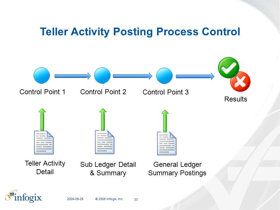 2008-09-25 © 2008 Infogix, Inc. 33 Teller Activity Posting Process Control Teller Activity Detail Control Point 1 Sub Ledger Detail & Summary Control