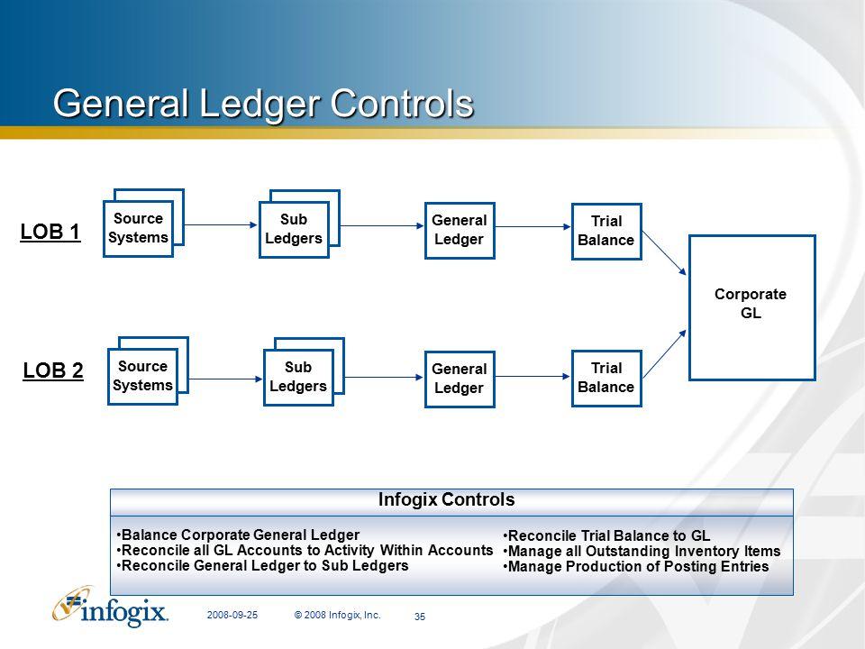 2008-09-25© 2008 Infogix, Inc.352008-09-25 © 2008 Infogix, Inc. 35 General Ledger Controls Infogix Controls Balance Corporate General Ledger Reconcile