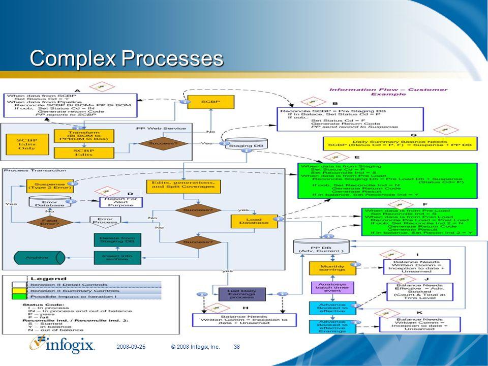 2008-09-25© 2008 Infogix, Inc.38 Complex Processes