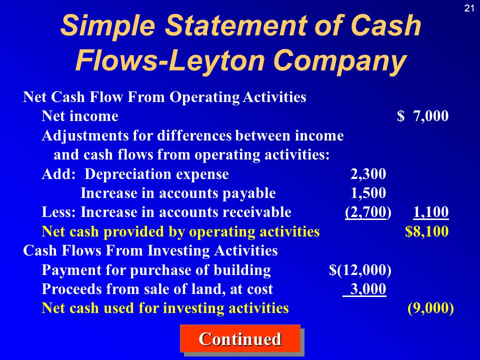 21 Simple Statement of Cash Flows-Leyton Company Net Cash Flow From Operating Activities Net income$ 7,000 Adjustments for differences between income and cash flows from operating activities: Add: Depreciation expense2,300 Increase in accounts payable1,500 Less:Increase in accounts receivable(2,700)1,100 Net cash provided by operating activities$8,100 Cash Flows From Investing Activities Payment for purchase of building$(12,000) Proceeds from sale of land, at cost 3,000 Net cash used for investing activities(9,000) ContinuedContinued