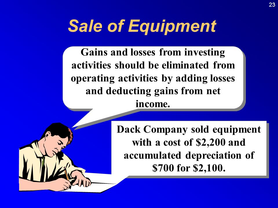 23 Sale of Equipment Dack Company sold equipment with a cost of $2,200 and accumulated depreciation of $700 for $2,100.