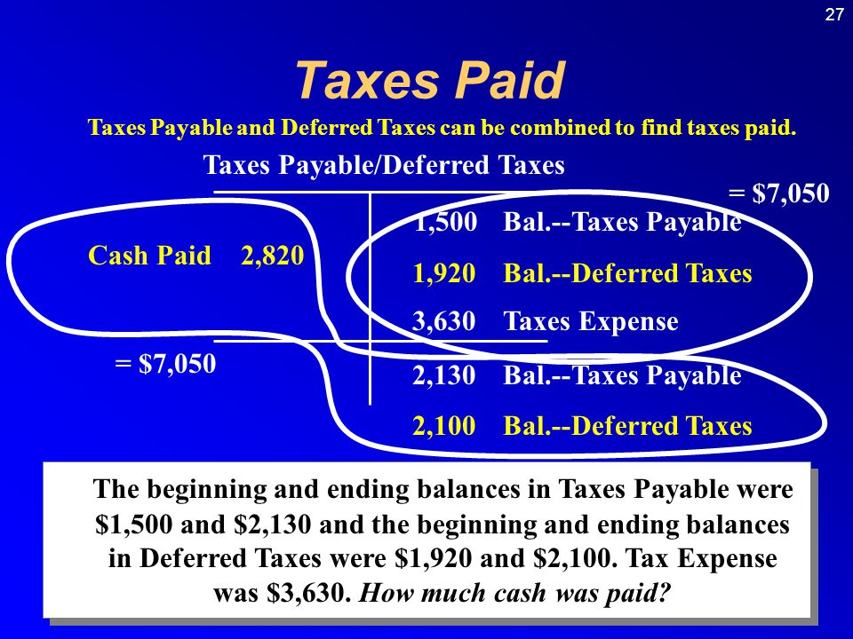 27 Taxes Payable/Deferred Taxes Cash Paid 2,820 1,500Bal.--Taxes Payable 1,920Bal.--Deferred Taxes 2,130Bal.--Taxes Payable 2,100Bal.--Deferred Taxes The beginning and ending balances in Taxes Payable were $1,500 and $2,130 and the beginning and ending balances in Deferred Taxes were $1,920 and $2,100.
