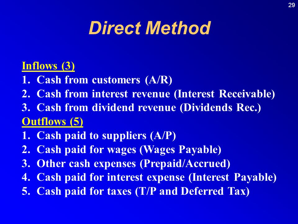 29 Direct Method Inflows (3) 1.Cash from customers (A/R) 2.Cash from interest revenue (Interest Receivable) 3.Cash from dividend revenue (Dividends Rec.) Outflows (5) 1.Cash paid to suppliers (A/P) 2.Cash paid for wages (Wages Payable) 3.Other cash expenses (Prepaid/Accrued) 4.Cash paid for interest expense (Interest Payable) 5.Cash paid for taxes (T/P and Deferred Tax)