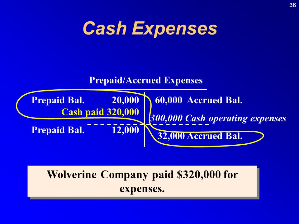 36 Wolverine Company paid $320,000 for expenses.Prepaid/Accrued Expenses Prepaid Bal.