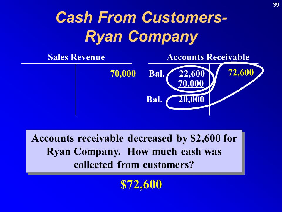 39 Sales RevenueAccounts Receivable Bal.22,600 70,000 Accounts receivable decreased by $2,600 for Ryan Company. How much cash was collected from custo