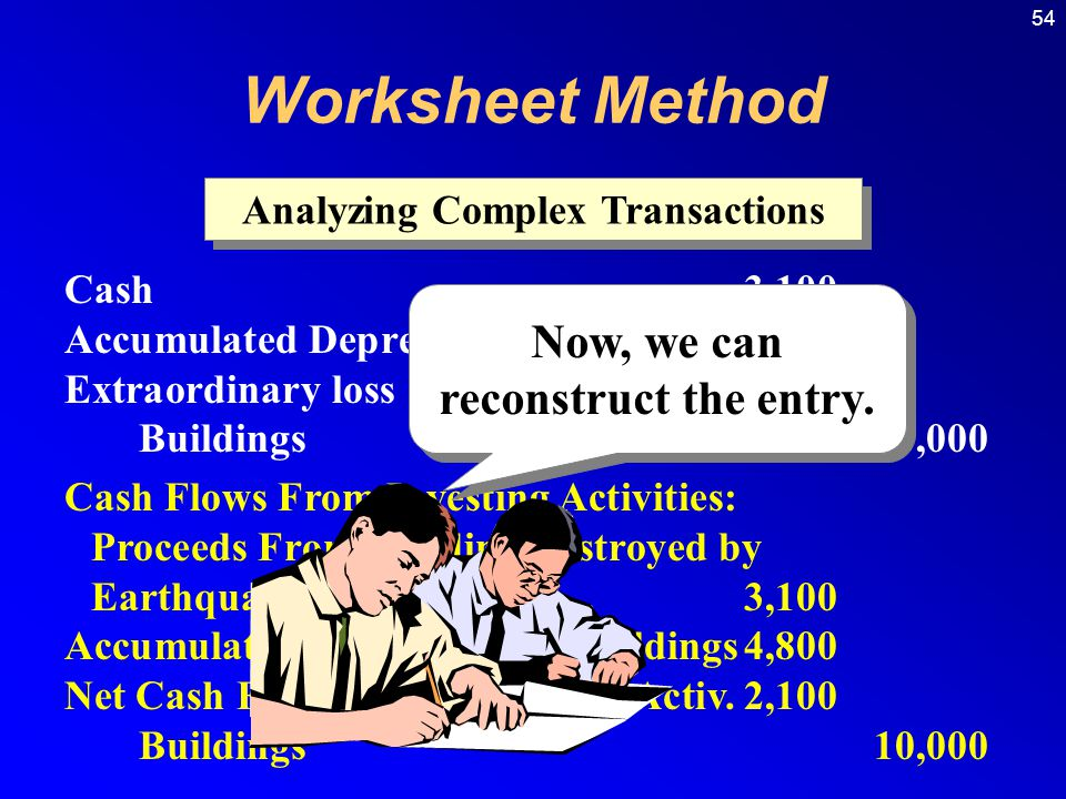 54 Analyzing Complex Transactions Cash3,100 Accumulated Depreciation: Buildings4,800 Extraordinary loss2,100 Buildings10,000 Cash Flows From Investing Activities: Proceeds From Building Destroyed by Earthquake3,100 Accumulated Depreciation: Buildings4,800 Net Cash Flow From Operating Activ.2,100 Buildings10,000 Now, we can reconstruct the entry.