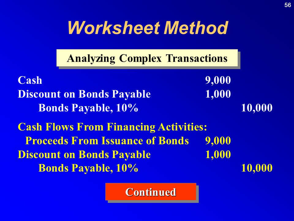 56 Analyzing Complex Transactions Cash9,000 Discount on Bonds Payable1,000 Bonds Payable, 10%10,000 Cash Flows From Financing Activities: Proceeds From Issuance of Bonds9,000 Discount on Bonds Payable1,000 Bonds Payable, 10%10,000 ContinuedContinued Worksheet Method