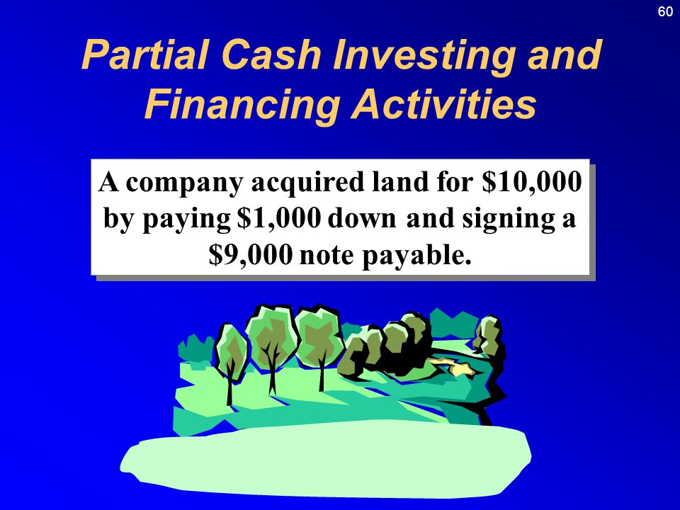 60 A company acquired land for $10,000 by paying $1,000 down and signing a $9,000 note payable.