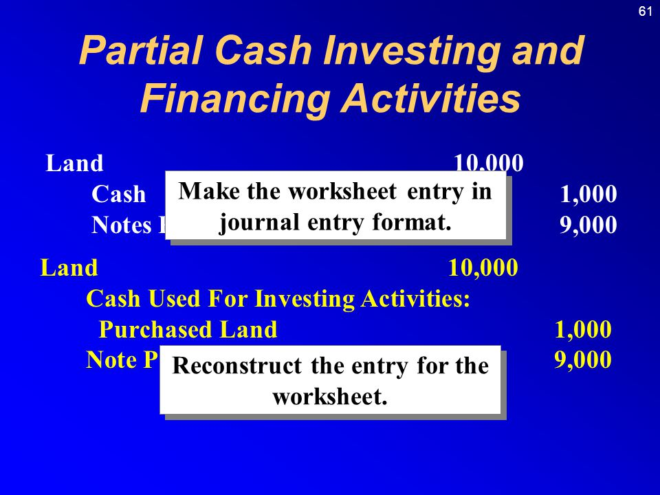 61 Land10,000 Cash1,000 Notes Payable9,000 Land10,000 Cash Used For Investing Activities: Purchased Land1,000 Note Payable9,000 Reconstruct the entry for the worksheet.