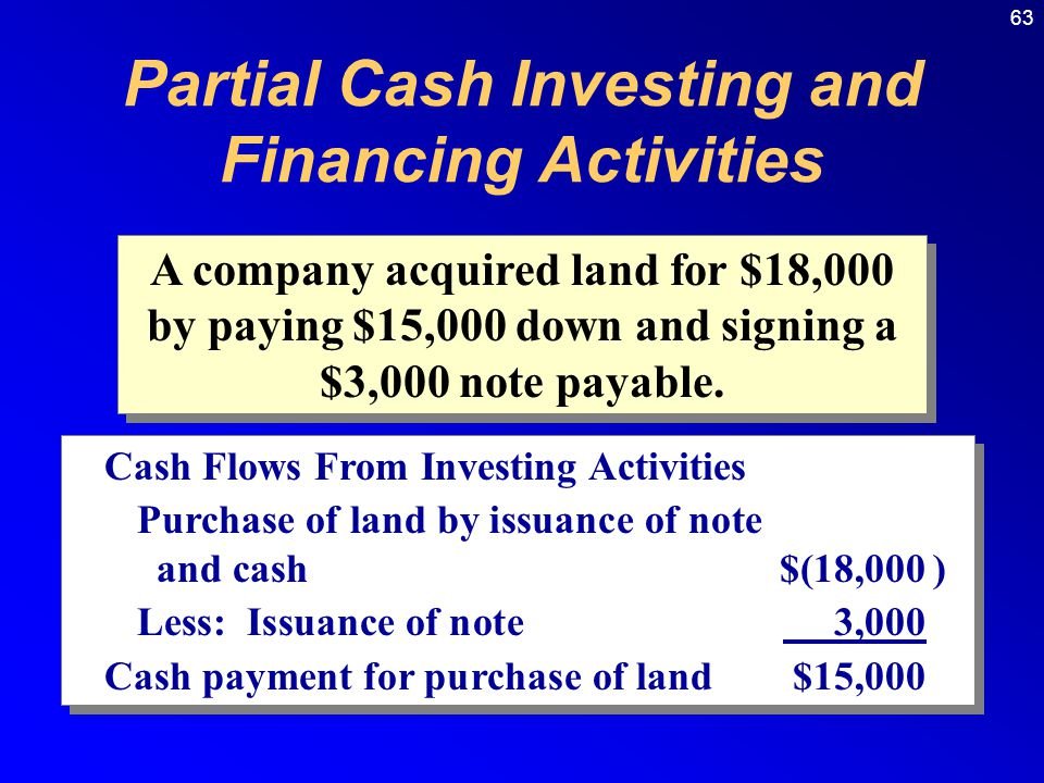 63 A company acquired land for $18,000 by paying $15,000 down and signing a $3,000 note payable.