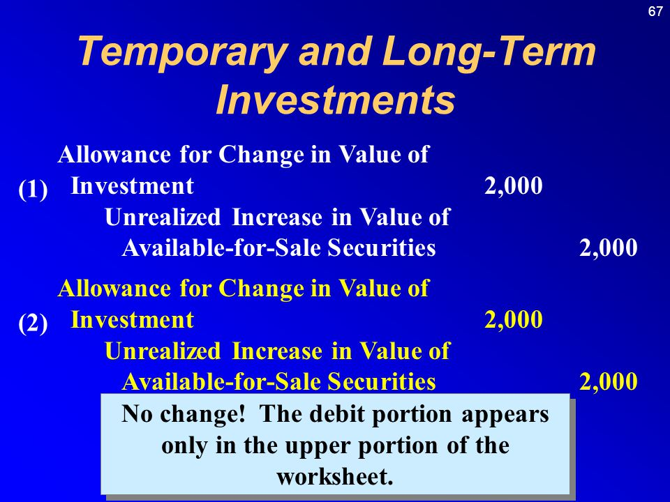 67 Allowance for Change in Value of Investment2,000 Unrealized Increase in Value of Available-for-Sale Securities2,000 Allowance for Change in Value of Investment2,000 Unrealized Increase in Value of Available-for-Sale Securities2,000 No change.