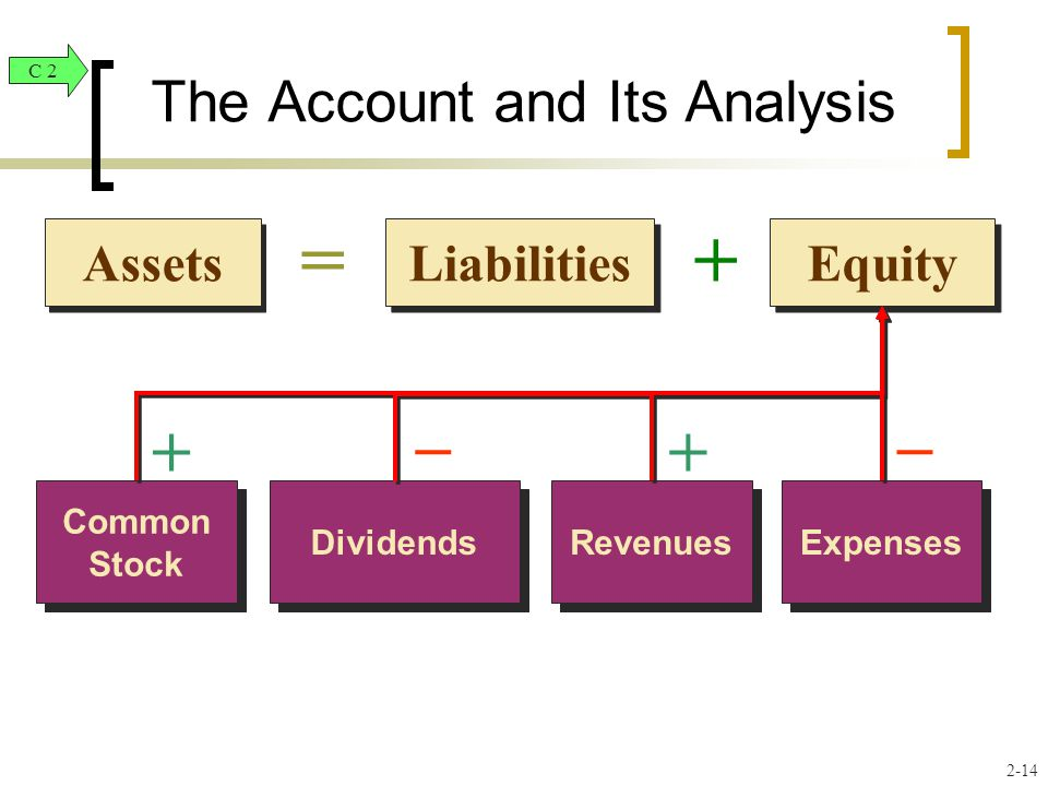 Liabilities Equity Assets =+ The Account and Its Analysis Common Stock Dividends Revenues Expenses ++ –– C 2 2-14