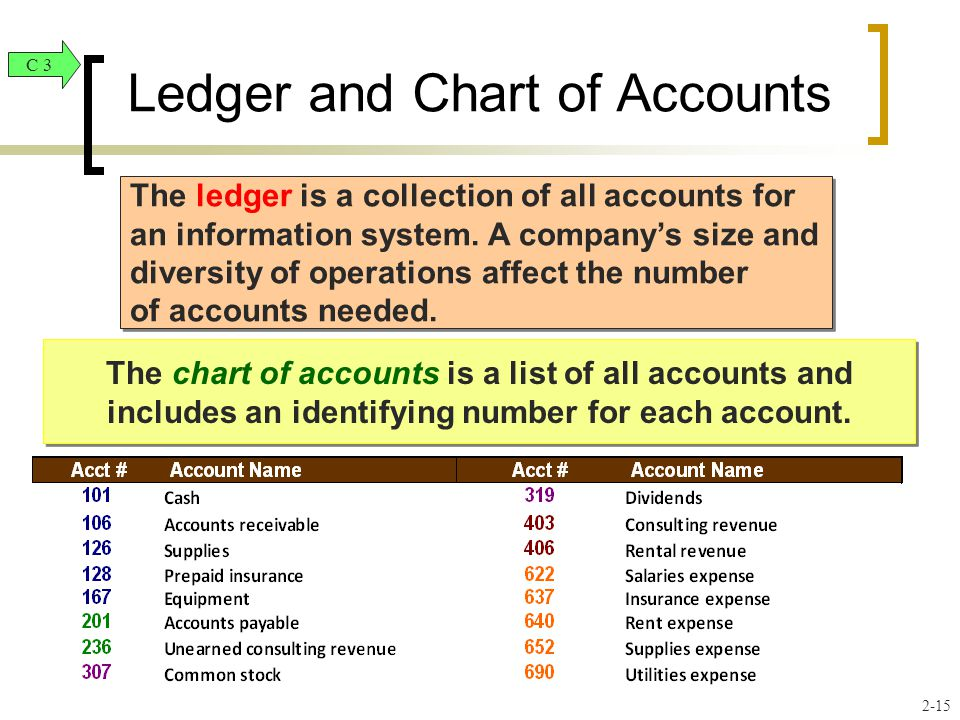 Ledger and Chart of Accounts The ledger is a collection of all accounts for an information system.