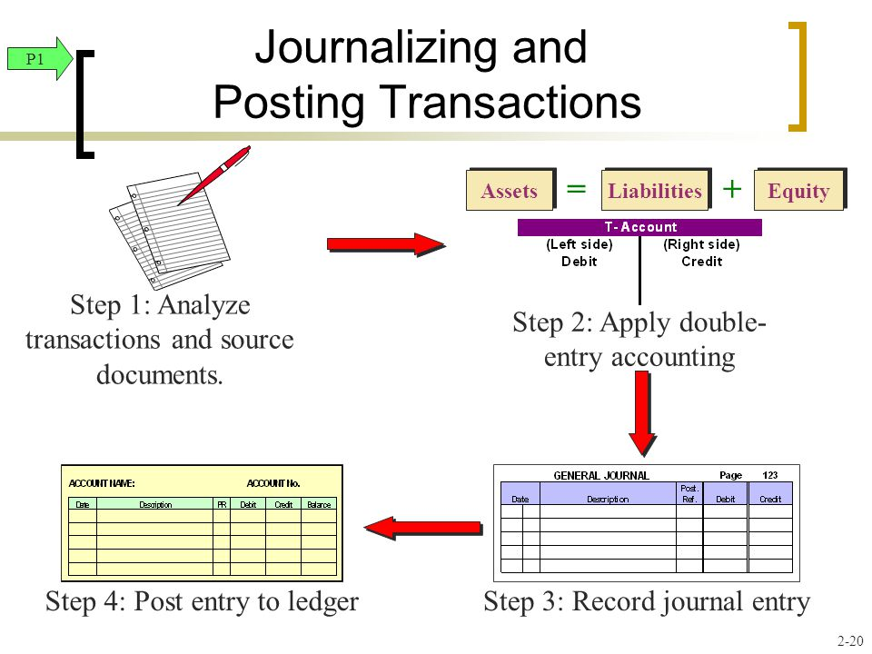 Journalizing and Posting Transactions Step 1: Analyze transactions and source documents. Liabilities Equity Assets =+ Step 2: Apply double- entry acco