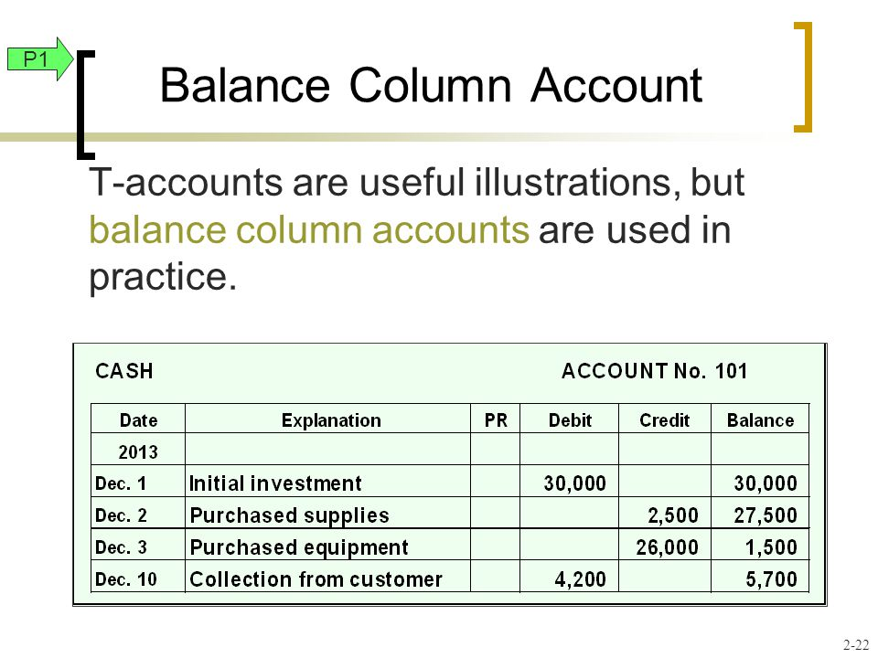 T-accounts are useful illustrations, but balance column accounts are used in practice. Balance Column Account P1 2-22