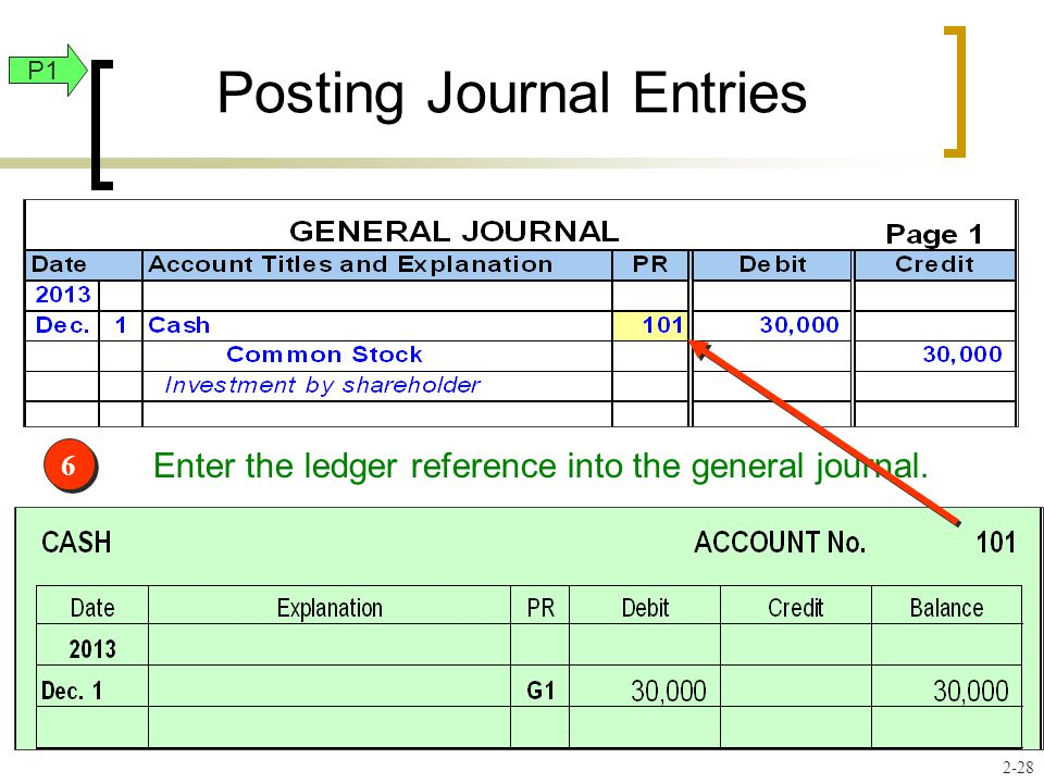 Enter the ledger reference into the general journal. 6 6 Posting Journal Entries P1 2-28
