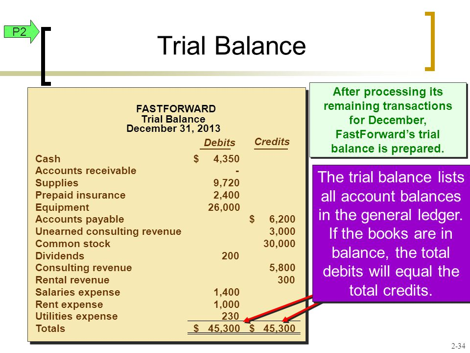 After processing its remaining transactions for December, FastForward's trial balance is prepared. Debits Credits Cash4,350$ Accounts receivable- Supp