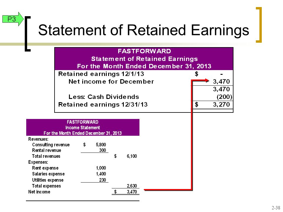 Statement of Retained Earnings P3 2-38