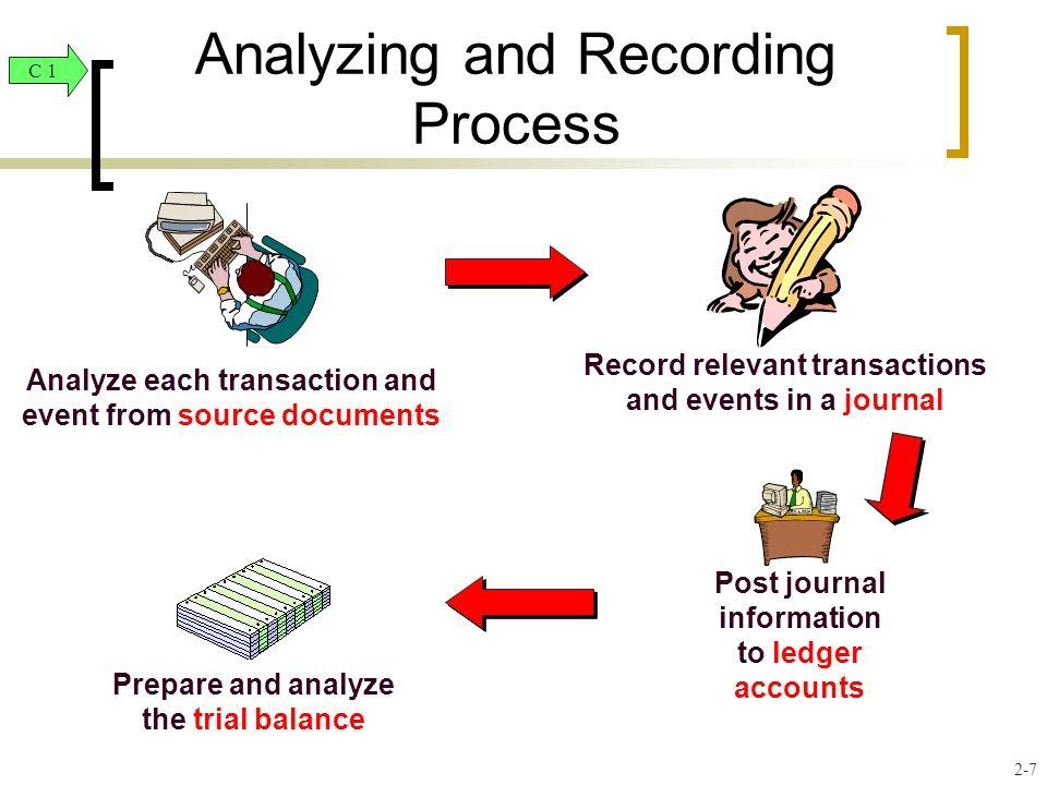 Revenues Expenses Common Stock Dividends _ _ + + _ _ Debit Credit Stock - + Debit Credit Dividends + - Debit Credit Expenses + - Debit Credit Revenues - + Double-Entry Accounting Equity C 4 2-18
