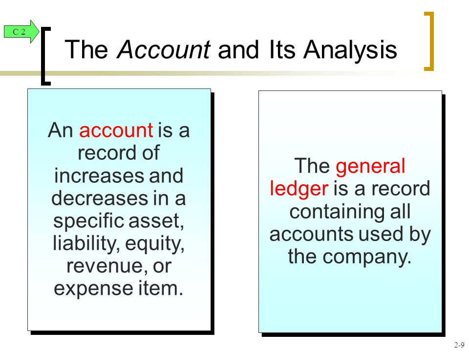 Assets Accounts Asset Accounts = The Account and Its Analysis + Liability Accounts Equity Accounts C2 2-10