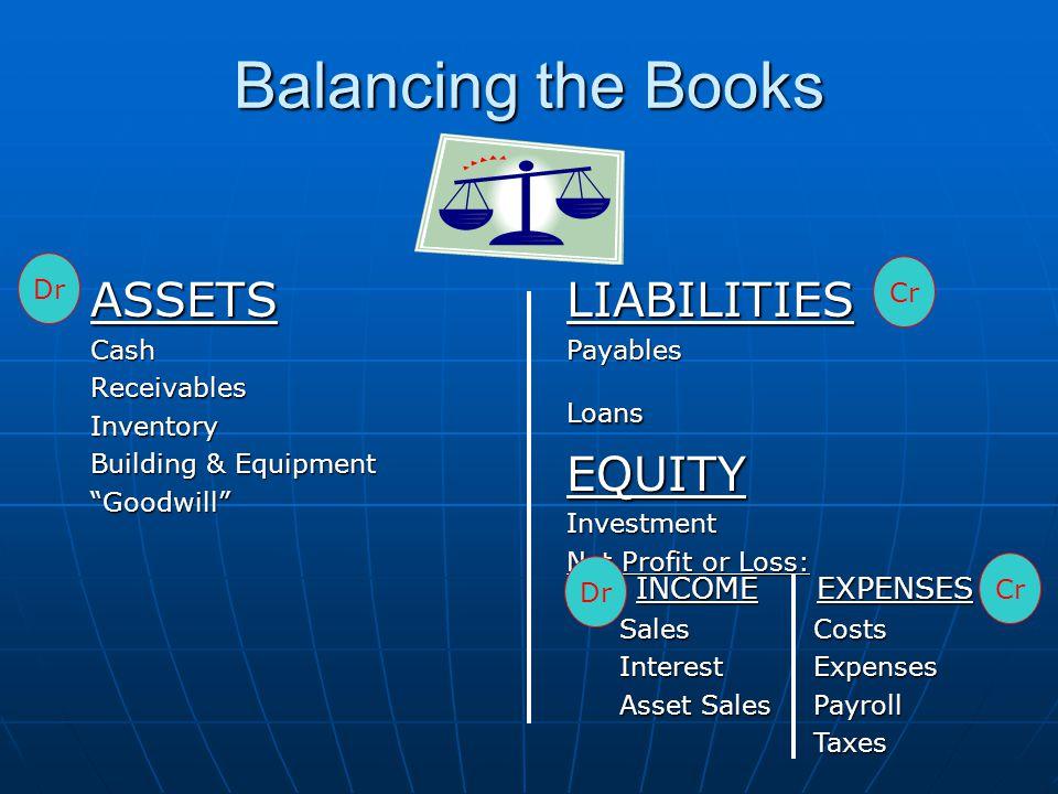 Balancing the Books ASSETSCashReceivablesInventory Building & Equipment Goodwill LIABILITIESPayablesLoansEQUITYInvestment Net Profit or Loss: INCOMESalesInterest Asset Sales EXPENSESCostsExpensesPayrollTaxes Dr Cr Dr
