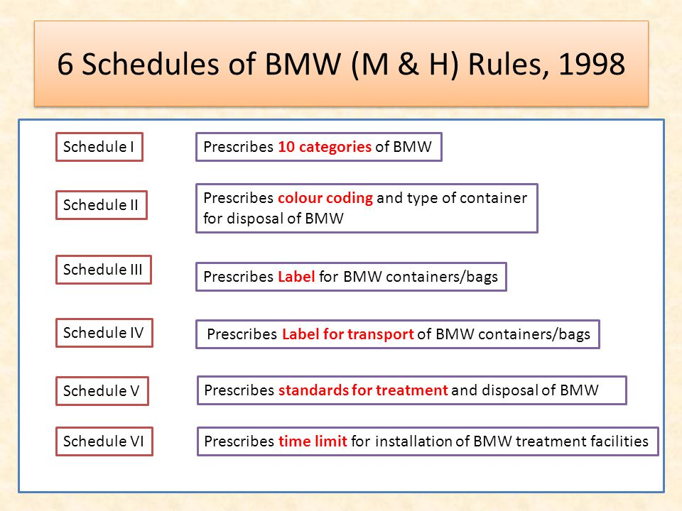 6 Schedules of BMW (M & H) Rules, 1998 Schedule IPrescribes 10 categories of BMW Schedule II Prescribes colour coding and type of container for disposal of BMW Schedule III Prescribes Label for BMW containers/bags Schedule IV Prescribes Label for transport of BMW containers/bags Schedule V Prescribes standards for treatment and disposal of BMW Schedule VIPrescribes time limit for installation of BMW treatment facilities