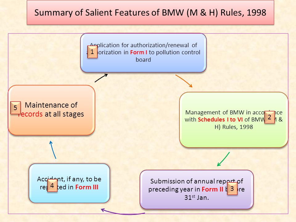 Summary of Salient Features of BMW (M & H) Rules, 1998 1 1 4 4 3 3 2 2 5 5