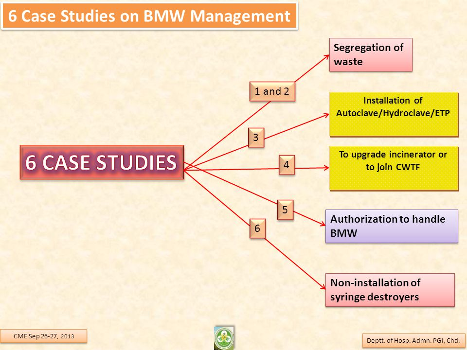 6 Case Studies on BMW Management Segregation of waste Non-installation of syringe destroyers Installation of Autoclave/Hydroclave/ETP Authorization to