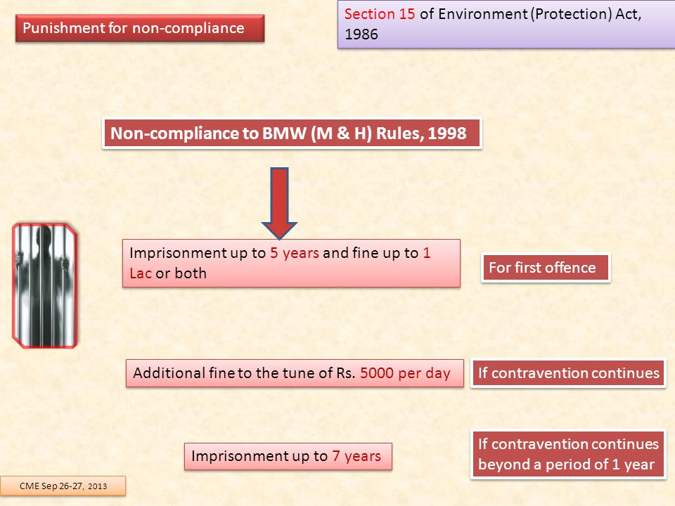 Non-compliance to BMW (M & H) Rules, 1998 Imprisonment up to 5 years and fine up to 1 Lac or both Punishment for non-compliance Section 15 of Environm