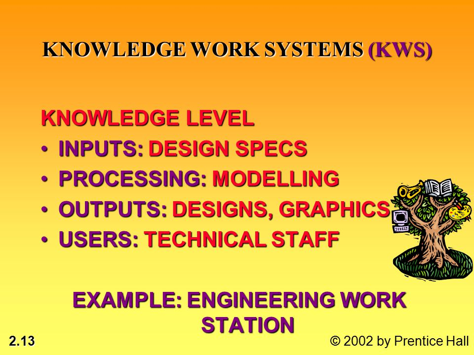 2.13 © 2002 by Prentice Hall KNOWLEDGE LEVEL INPUTS: DESIGN SPECSINPUTS: DESIGN SPECS PROCESSING: MODELLINGPROCESSING: MODELLING OUTPUTS: DESIGNS, GRAPHICSOUTPUTS: DESIGNS, GRAPHICS USERS: TECHNICAL STAFFUSERS: TECHNICAL STAFF EXAMPLE: ENGINEERING WORK STATION KNOWLEDGE WORK SYSTEMS (KWS)