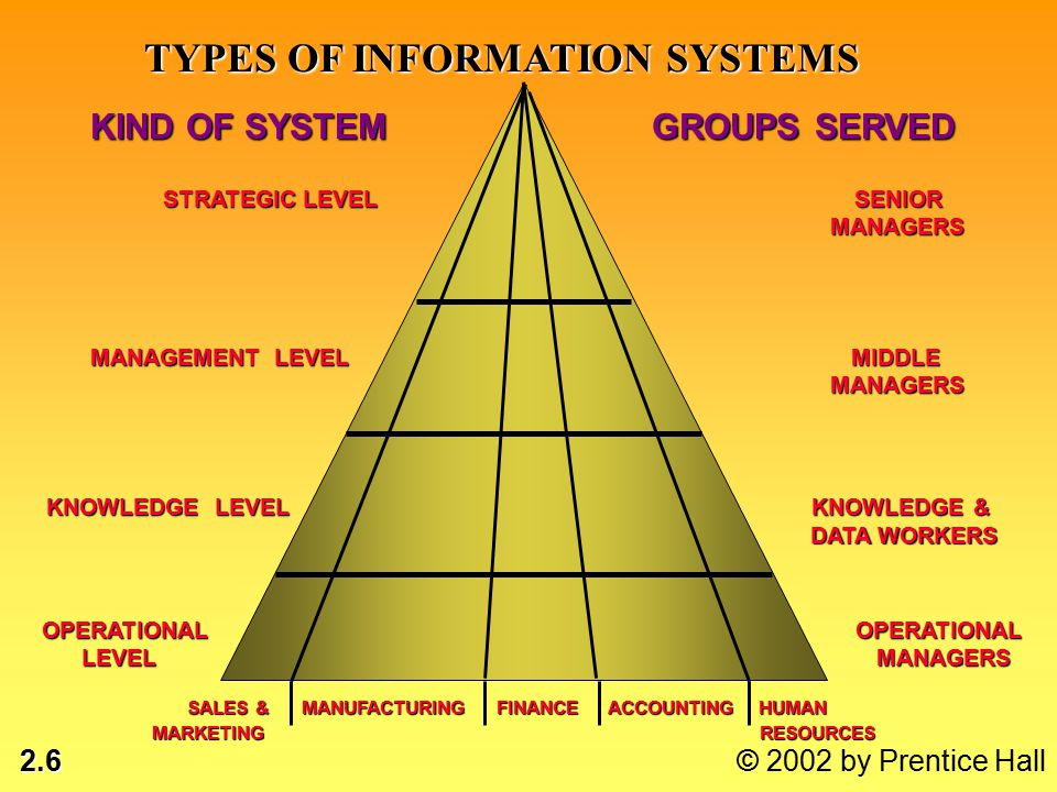 2.6 © 2002 by Prentice Hall TYPES OF INFORMATION SYSTEMS DATA WORKERS KIND OF SYSTEM GROUPS SERVED STRATEGIC LEVEL SENIOR MANAGERS STRATEGIC LEVEL SENIOR MANAGERS MANAGEMENT LEVEL MIDDLE MANAGERS OPERATIONAL OPERATIONAL LEVEL MANAGERS OPERATIONAL OPERATIONAL LEVEL MANAGERS KNOWLEDGE LEVEL KNOWLEDGE & SALES & MANUFACTURING FINANCE ACCOUNTING HUMAN RESOURCESMARKETING