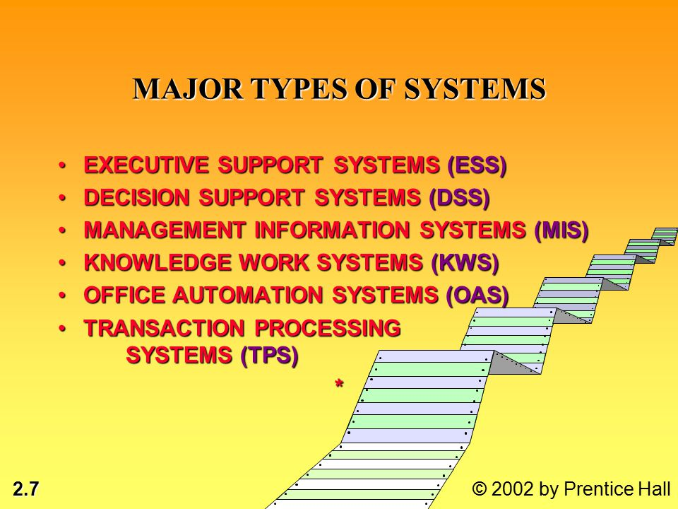2.8 © 2002 by Prentice Hall TYPICAL TPS APPLICATIONS Sales & Marketing Systems MAJOR FUNCTIONS OF SYSTEMS: Sales management, market research, promotion, pricing, new productsSales management, market research, promotion, pricing, new products MAJOR APPLICATION SYSTEMS: Sales order info system, market research system, pricing systemSales order info system, market research system, pricing system*