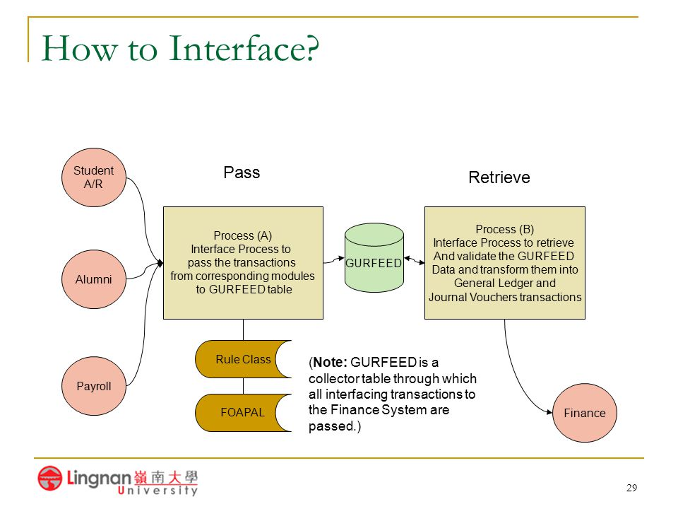 29 How to Interface? Student A/R Alumni Payroll Process (A) Interface Process to pass the transactions from corresponding modules to GURFEED table GUR