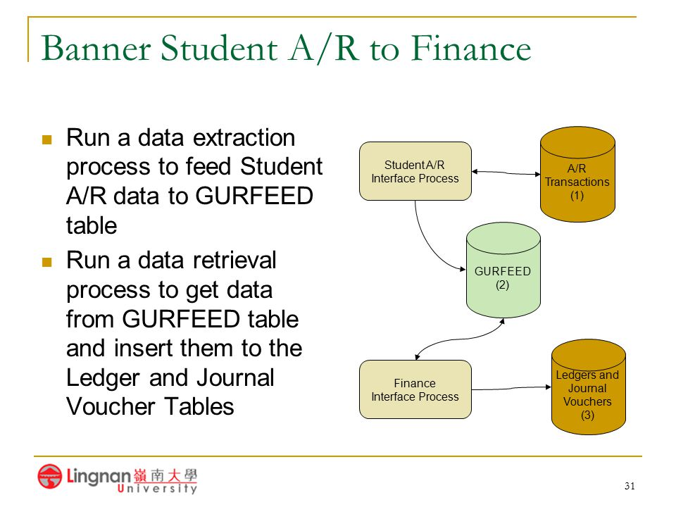 31 Banner Student A/R to Finance Run a data extraction process to feed Student A/R data to GURFEED table Run a data retrieval process to get data from
