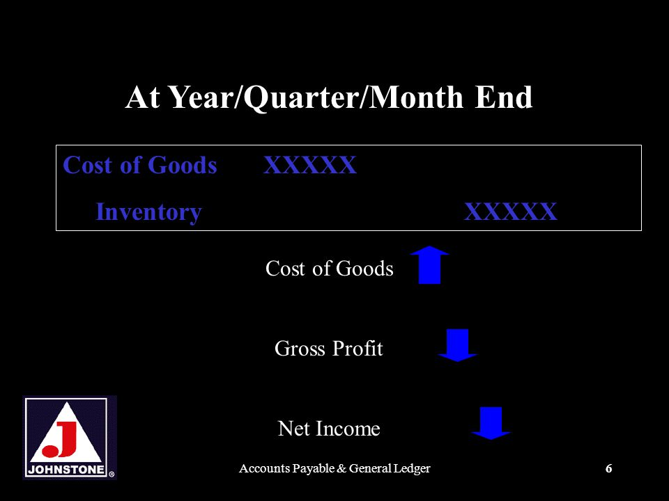 Accounts Payable & General Ledger6 At Year/Quarter/Month End Cost of GoodsXXXXX InventoryXXXXX Cost of Goods Gross Profit Net Income
