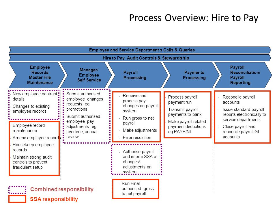 Payroll Reconciliation/ Payroll Reporting Process Overview: Hire to Pay Employee Records Master File Maintenance Manager/ Employee Self Service Payroll Processing Payments Processing Hire to Pay Audit Controls & St ewardship New employee contract details Changes to existing employee records Employee record maintenance Amend employee records Housekeep employee records Maintain strong audit controls to prevent fraudulent setup Process payroll payment run Transmit payroll payments to bank Make payroll related payment deductions eg PAYE/NI Reconcile payroll accounts Issue standard payroll reports electronically to service departments Close payroll and reconcile payroll GL accounts Submit authorised employee changes requests eg promotions Submit authorised employee pay adjustments- eg overtime, annual review Receive and process pay changes on payroll system Run gross to net payroll Make adjustments Error resolution Authorise payroll and inform SSA of changes/ adjustments on system Employee and Service Department s Calls & Queries Record to Report Combined responsibility SSA responsibility Run Final authorised gross to net payroll