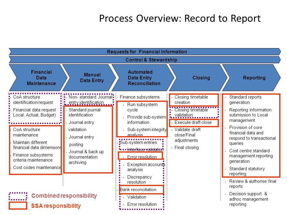 Reporting Process Overview: Record to Report Financial Data Maintenance Manual Data Entry Automated Data Entry Reconciliation Closing Control & Stewardship CoA structure identification/request Financial data request Local, Actual, Budget) CoA structure maintenance Maintain different financial data dimensions Finance subsystems criteria maintenance Cost codes maintenance Closing timetable creation Closing timetable validation Execute draft close Validate draft close/Final adjustments Final closing Standard reports generation Reporting information submission to Local management Provision of core financial data and respond to transactional queries Cost centre standard management reporting generation Standard statutory reporting Review & authorise final reports Decision support & adhoc management reporting Non- standard Journal entry identification Standard journal identification Journal entry validation Journal entry posting Journal & back up documentation archiving Finance subsystems Run subsystem cycle Provide sub-system information Sub-system integrity analysis Sub-system entries: Interface validation Error resolution Exception accounts analysis Discrepancy resolution Bank reconciliation Validation Error resolution Requests for Financial Information Record to Report Combined responsibility SSA responsibility