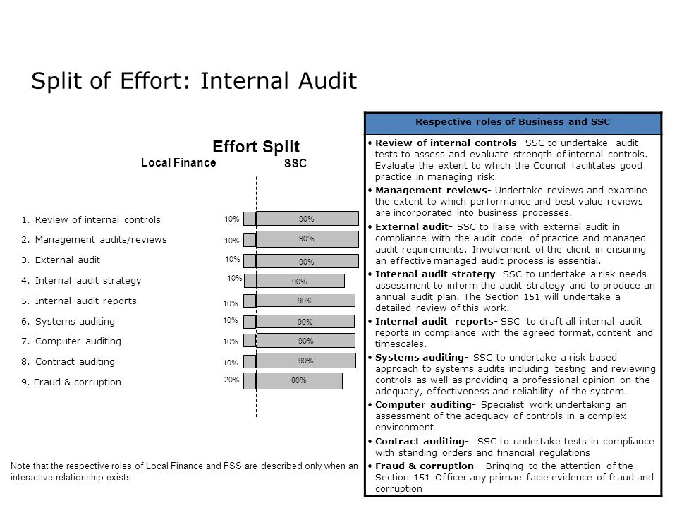 Split of Effort: Internal Audit Record to Report 1.Review of internal controls 2.Management audits/reviews 3.External audit 4.Internal audit strategy 5.Internal audit reports 6.Systems auditing 7.Computer auditing 8.
