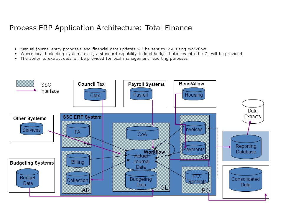 Process ERP Application Architecture: Total Finance SSC ERP System Actual Journal Data Invoices Payroll Systems Payroll Payments AP GL Budgeting Data Reporting Database Consolidated Data Budget Data FA Billing Collection AR Workflow Manual journal entry proposals and financial data updates will be sent to SSC using workflow Where local budgeting systems exist, a standard capability to load budget balances into the GL will be provided The ability to extract data will be provided for local management reporting purposes Budgeting Systems Record to Report SSC Interface PO P.O.