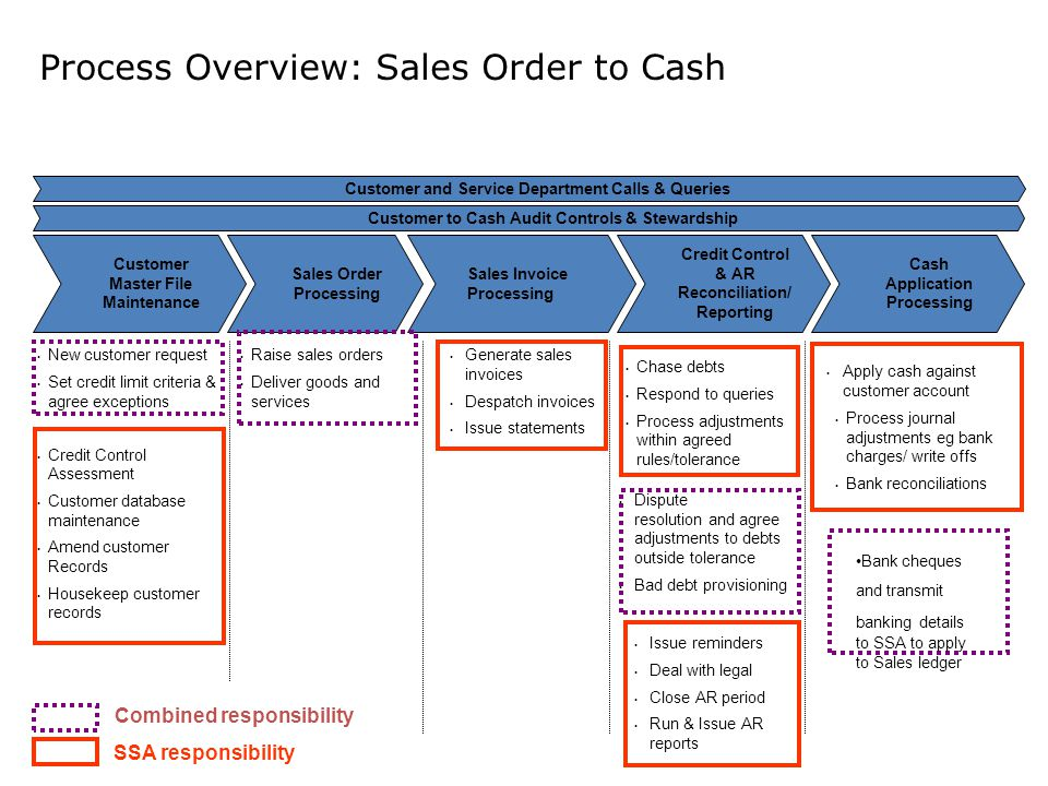 Cash Application Processing Process Overview: Sales Order to Cash Customer Master File Maintenance Sales Order Processing Sales Invoice Processing Credit Control & AR Reconciliation/ Reporting Customer to Cash Audit Controls & Stewardship New customer request Set credit limit criteria & agree exceptions Credit Control Assessment Customer database maintenance Amend customer Records Housekeep customer records Chase debts Respond to queries Process adjustments within agreed rules/tolerance Apply cash against customer account Raise sales orders Deliver goods and services Generate sales invoices Despatch invoices Issue statements Customer and Service Department Calls & Queries Record to Report Combined responsibility SSA responsibility Dispute resolution and agree adjustments to debts outside tolerance Bad debt provisioning Issue reminders Deal with legal Close AR period Run & Issue AR reports Process journal adjustments eg bank charges/ write offs Bank reconciliations Bank cheques and transmit banking details to SSA to apply to Sales ledger