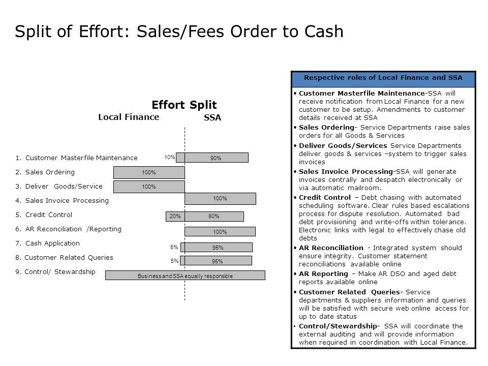 Split of Effort: Sales/Fees Order to Cash Record to Report 1.Customer Masterfile Maintenance 2.Sales Ordering 3.Deliver Goods/Service 4.Sales Invoice Processing 5.Credit Control 6.AR Reconciliation /Reporting 7.Cash Application 8.