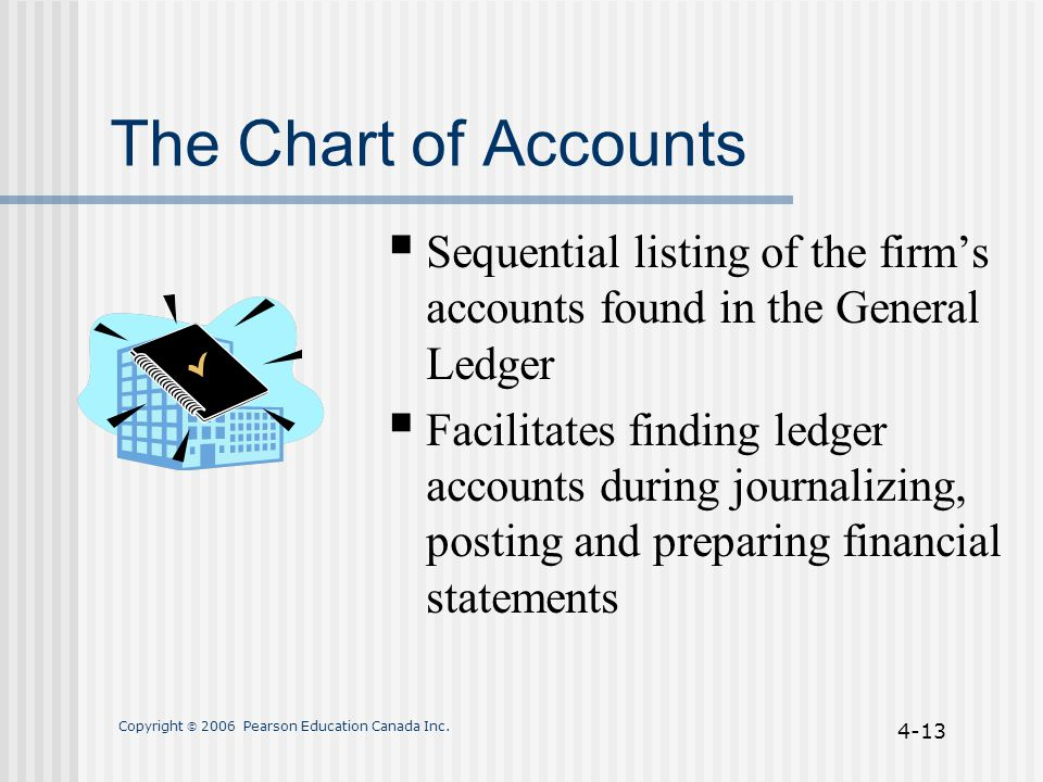 Copyright  2006 Pearson Education Canada Inc. 4-13 The Chart of Accounts  Sequential listing of the firm's accounts found in the General Ledger  Fa
