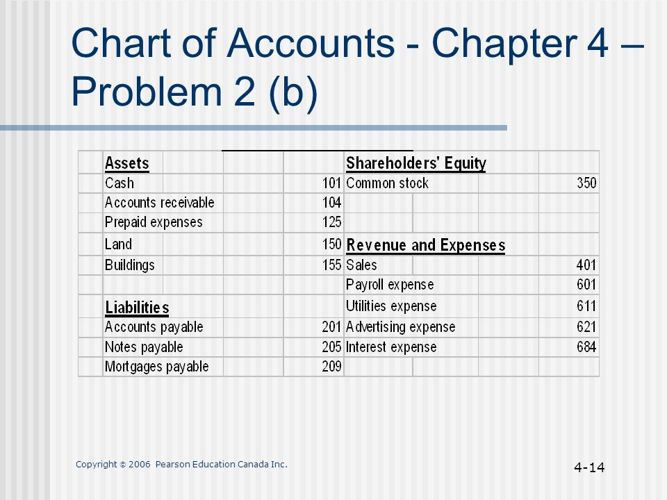 Copyright  2006 Pearson Education Canada Inc. 4-14 Chart of Accounts - Chapter 4 – Problem 2 (b)