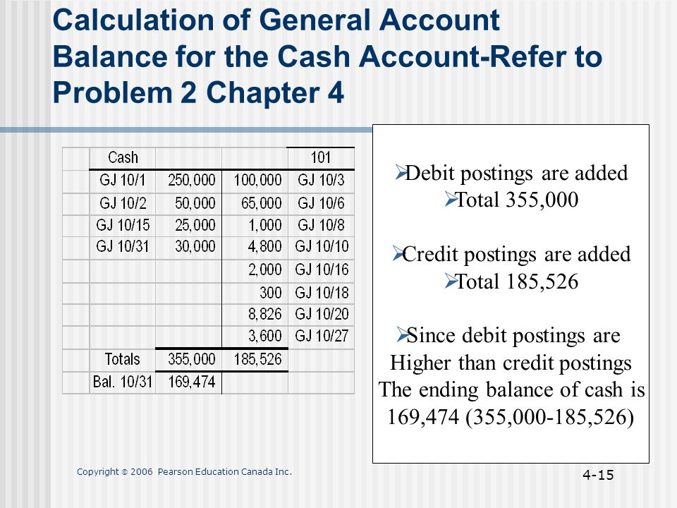 Copyright  2006 Pearson Education Canada Inc. 4-15 Calculation of General Account Balance for the Cash Account-Refer to Problem 2 Chapter 4  Debit p