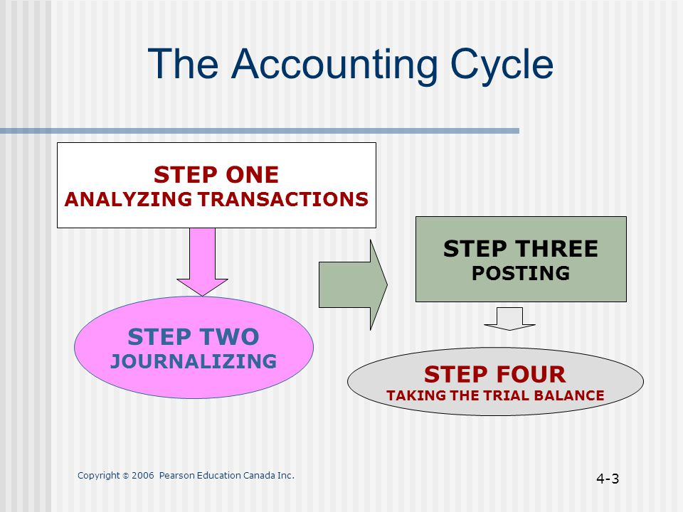 Copyright  2006 Pearson Education Canada Inc. 4-3 The Accounting Cycle STEP ONE ANALYZING TRANSACTIONS STEP TWO JOURNALIZING STEP THREE POSTING STEP