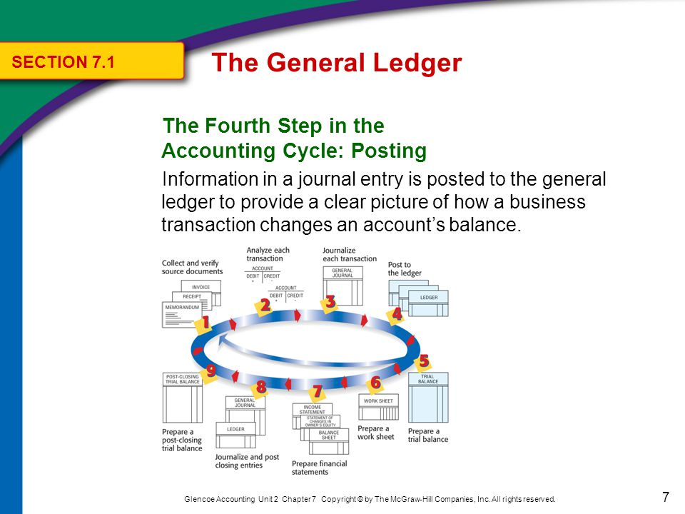 7 Glencoe Accounting Unit 2 Chapter 7 Copyright © by The McGraw-Hill Companies, Inc.