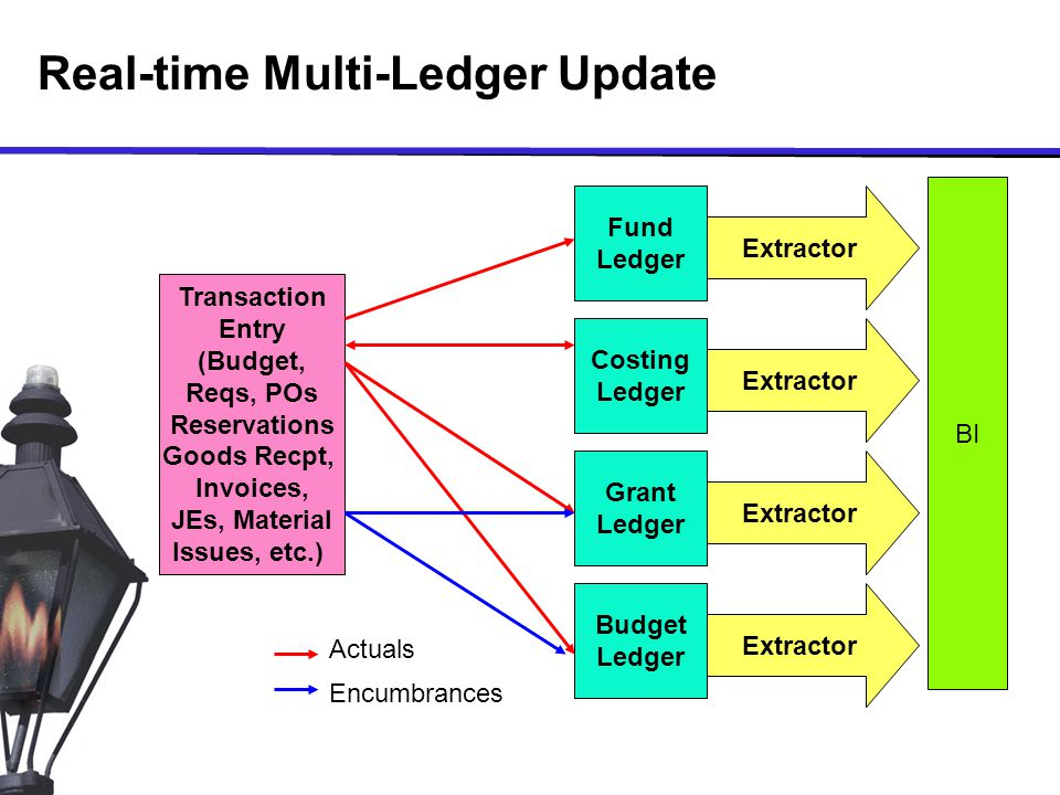 Real-time Multi-Ledger Update Transaction Entry (Budget, Reqs, POs Reservations Goods Recpt, Invoices, JEs, Material Issues, etc.) Fund Ledger Costing Ledger Grant Ledger Budget Ledger Actuals Encumbrances BI Extractor