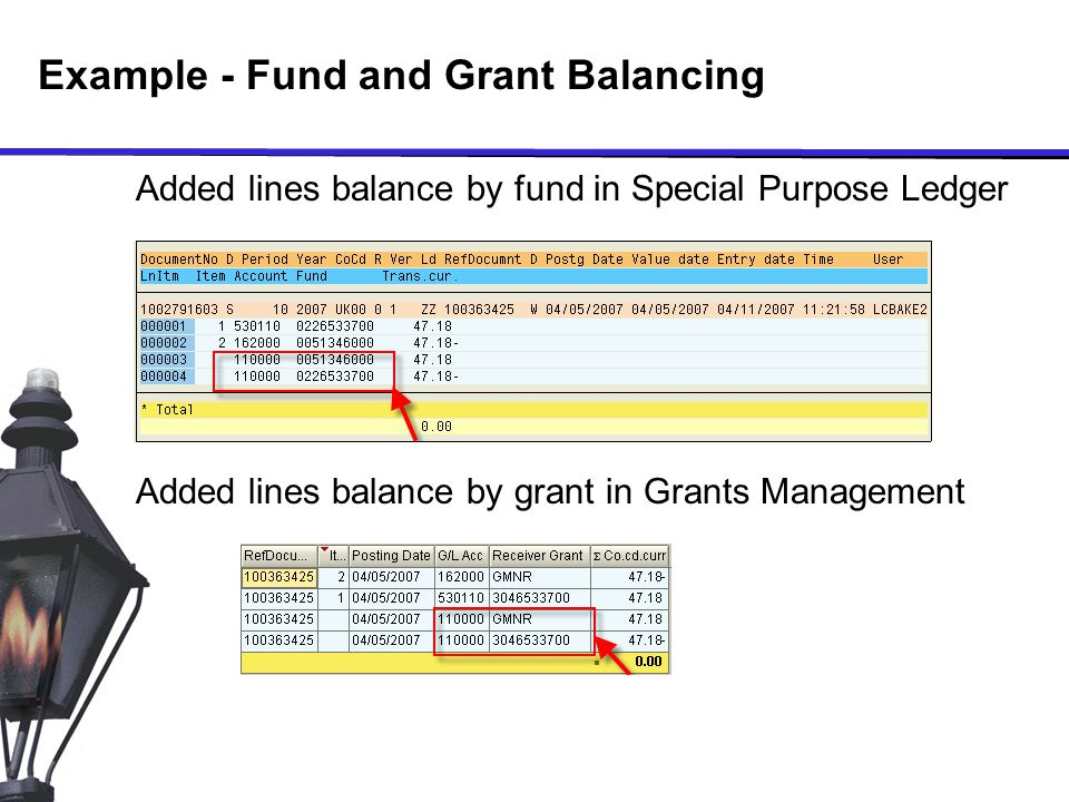 Example - Fund and Grant Balancing Added lines balance by fund in Special Purpose Ledger Added lines balance by grant in Grants Management